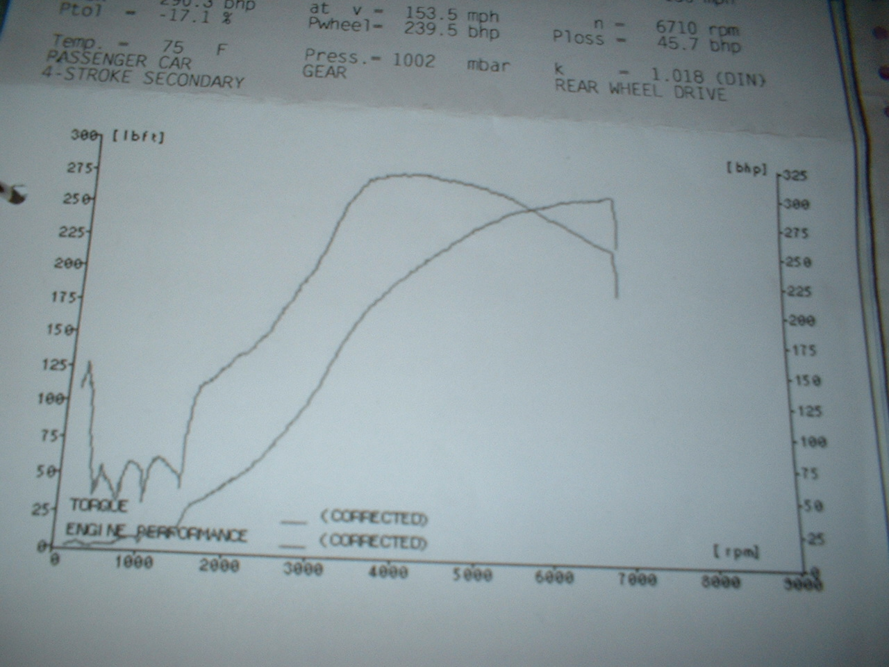 1996 Nissan 200SX S14A Dyno Results Graph