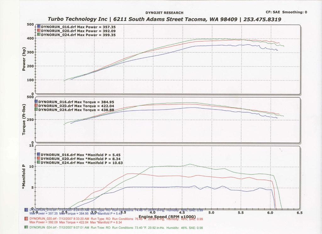 Porsche 928 Dyno Graph Results