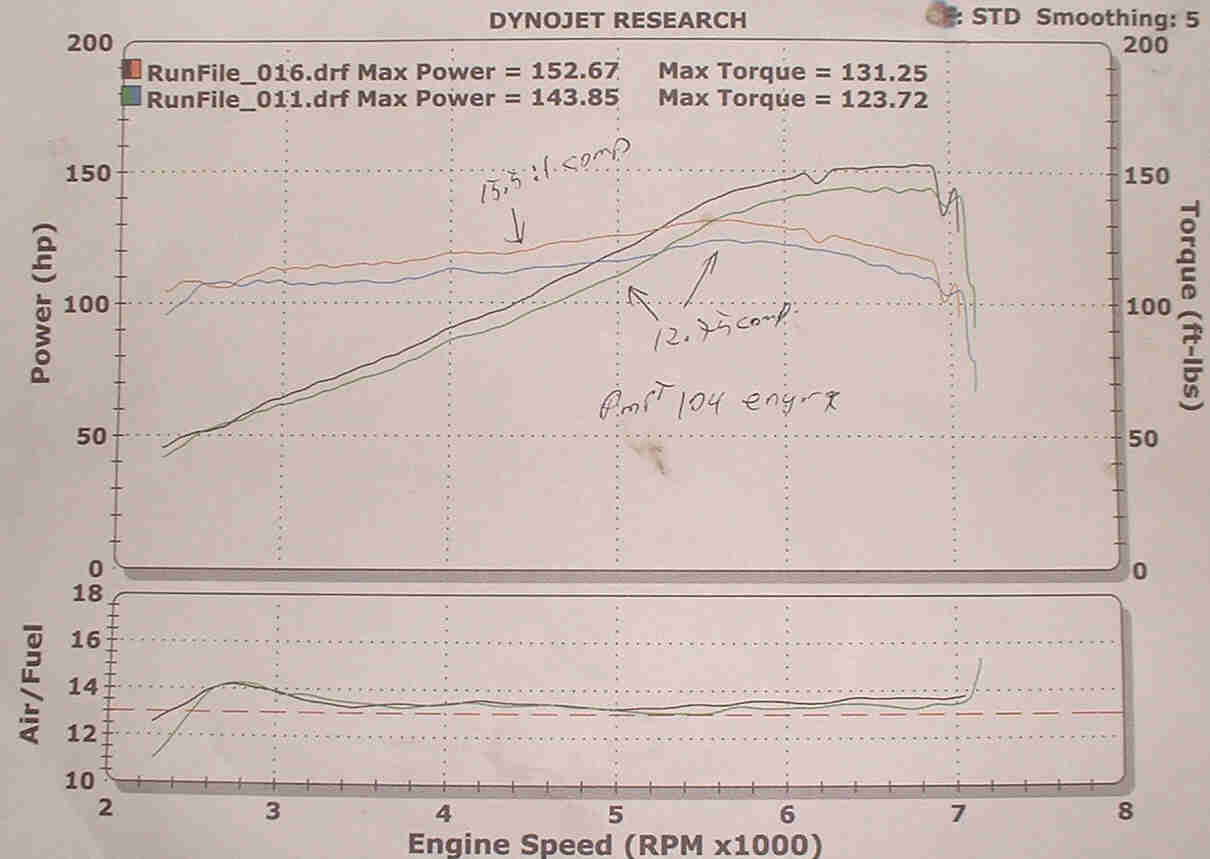 2001 Victory V92c Pmrt 104 Ci 1 4 Mile Drag Racing Timeslip Specs 0 Engine Diagram Dyno Graph Results