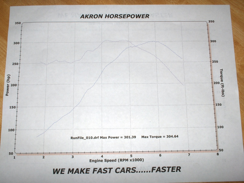 1999  Ford Mustang Cobra Convertible Dyno Graph