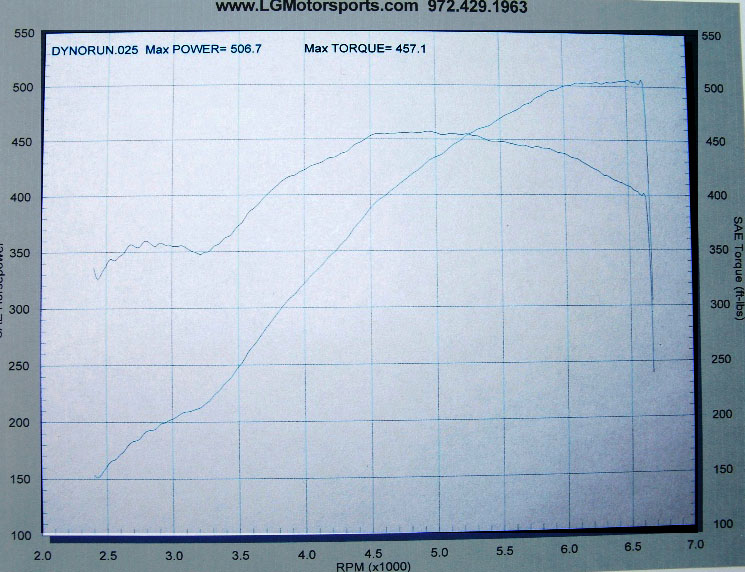 2008 Chevrolet Corvette LS3 Modified Dyno Graph