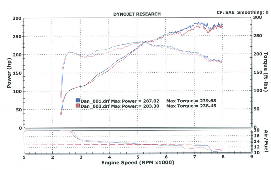 BMW Z4 M-Coupe Dyno Graph Results