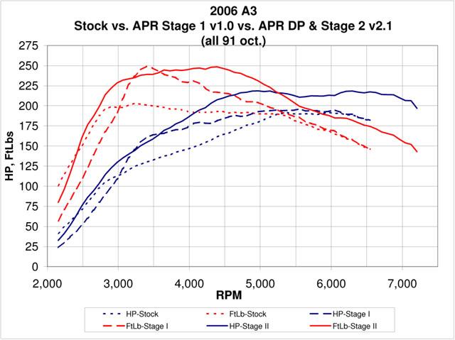 Audi A3 Dyno Graph Results