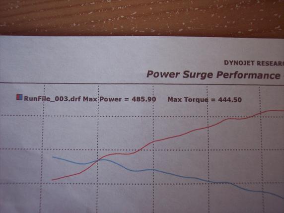 Chevrolet Camaro Dyno Graph Results