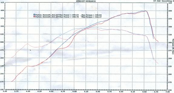 Pontiac GTO Dyno Graph Results