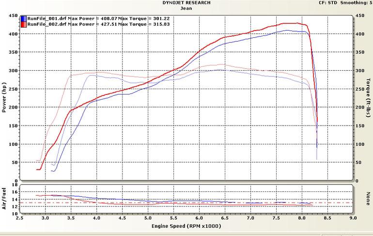 BMW M5 Dyno Graph Results