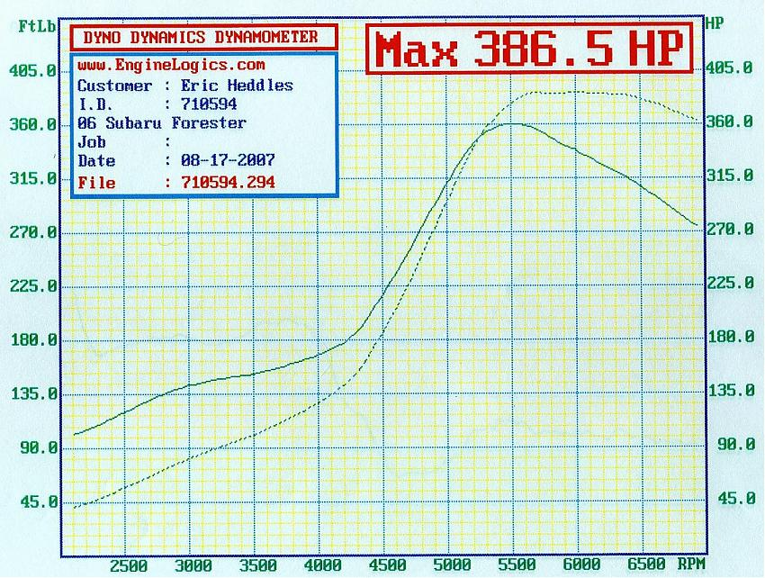 Subaru Forester Dyno Graph Results