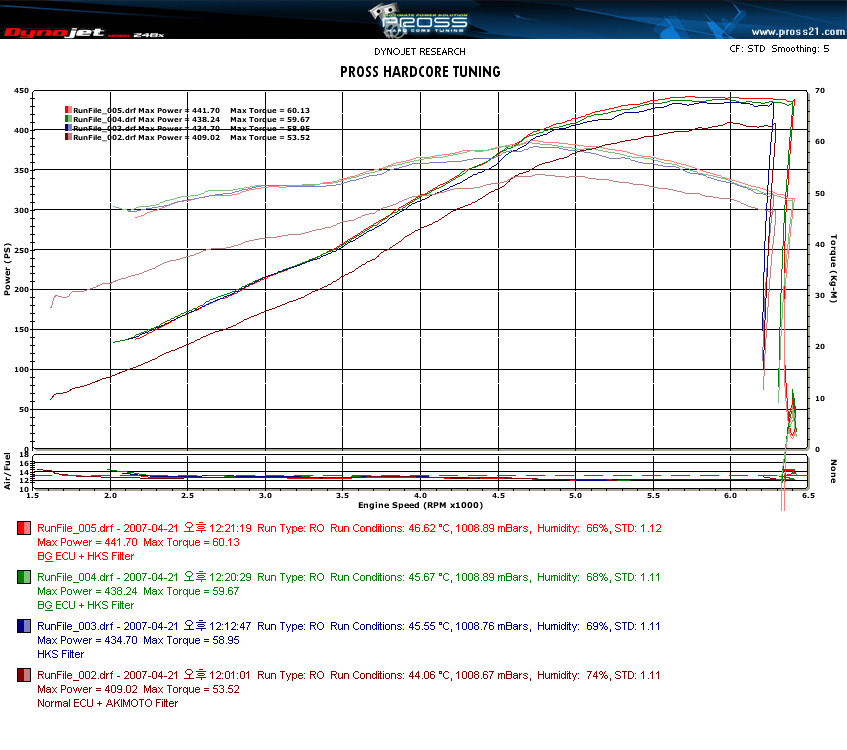 2006 Chrysler 300 C SRT-8 Magnaflow B&G Dyno Results Graph