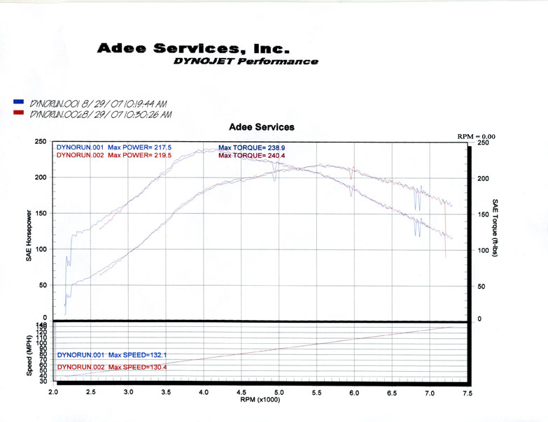 Dodge Neon Dyno Graph Results