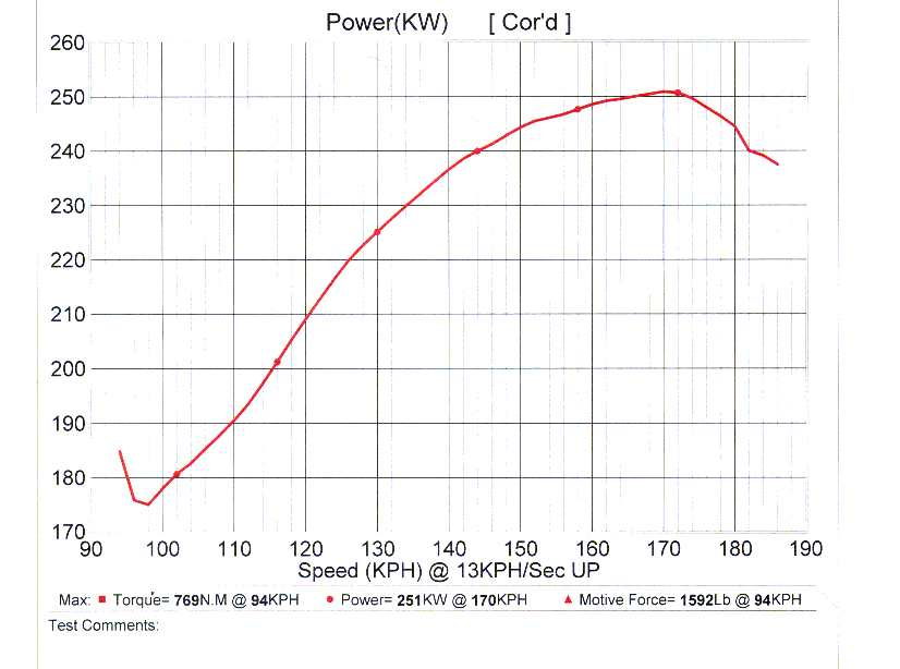 2000 Holden Statesman WH Dyno Results Graph