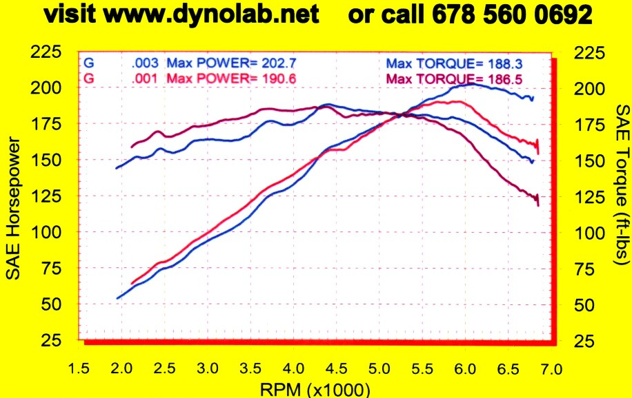 BMW Z3 Dyno Graph Results