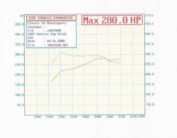 Pontiac Solstice Dyno Graph Results