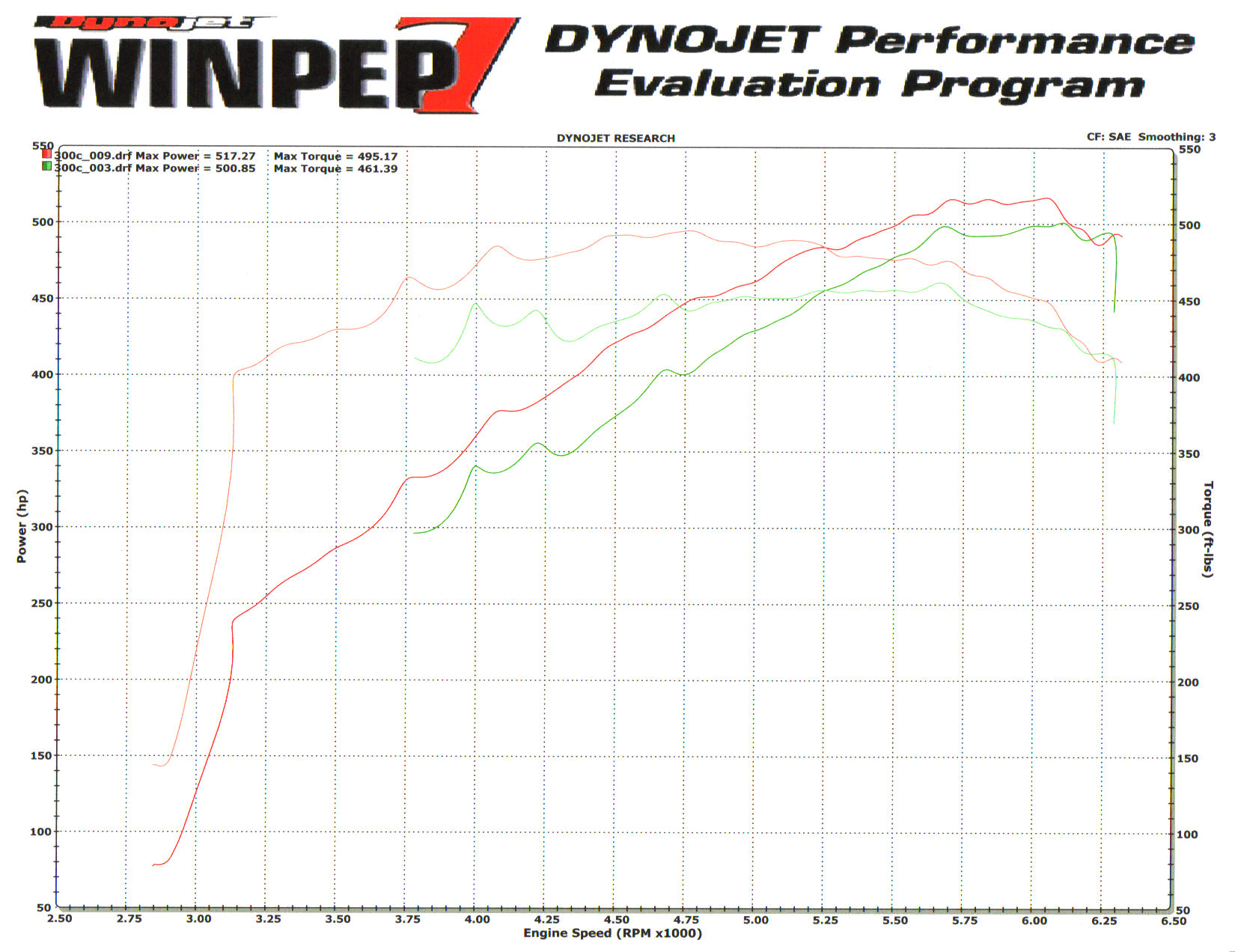 Chrysler 300 Dyno Graph Results