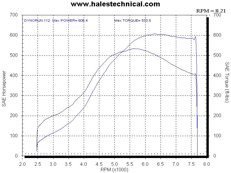 1991  Nissan 300ZX Twin Turbo Dyno Graph