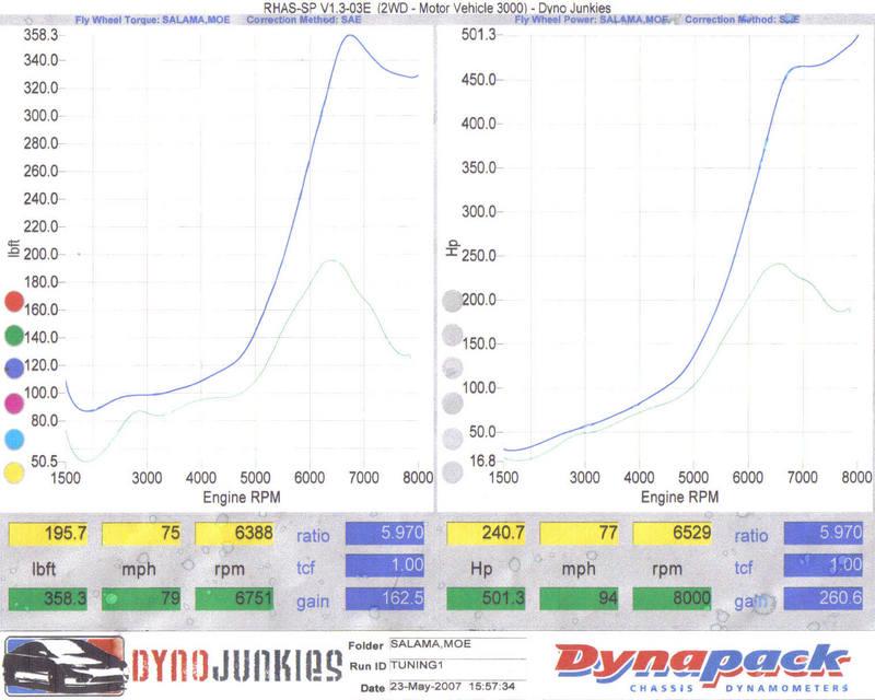 Acura Integra Dyno Graph Results