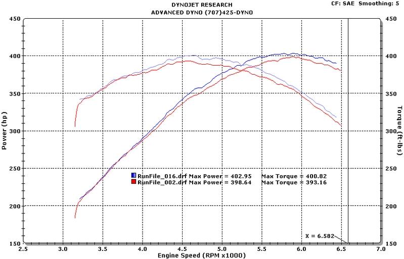 2008 Chevrolet Corvette LS3 Dyno Results Graphs Hosepower ...