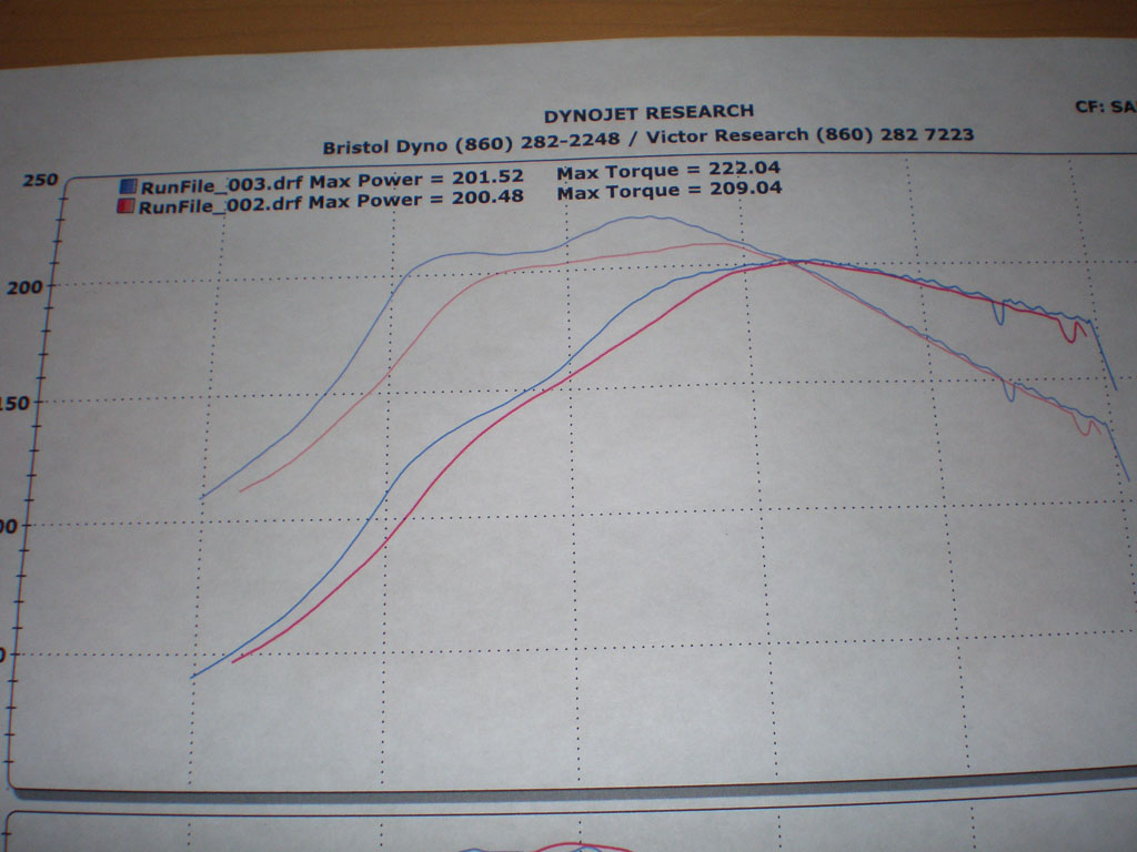 1995 Ford Escort GT Dyno Results Graph