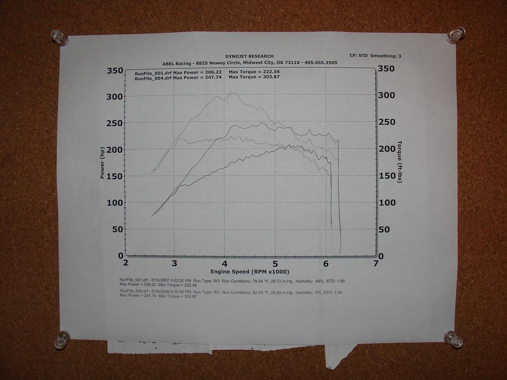 Volvo S60 Dyno Graph Results