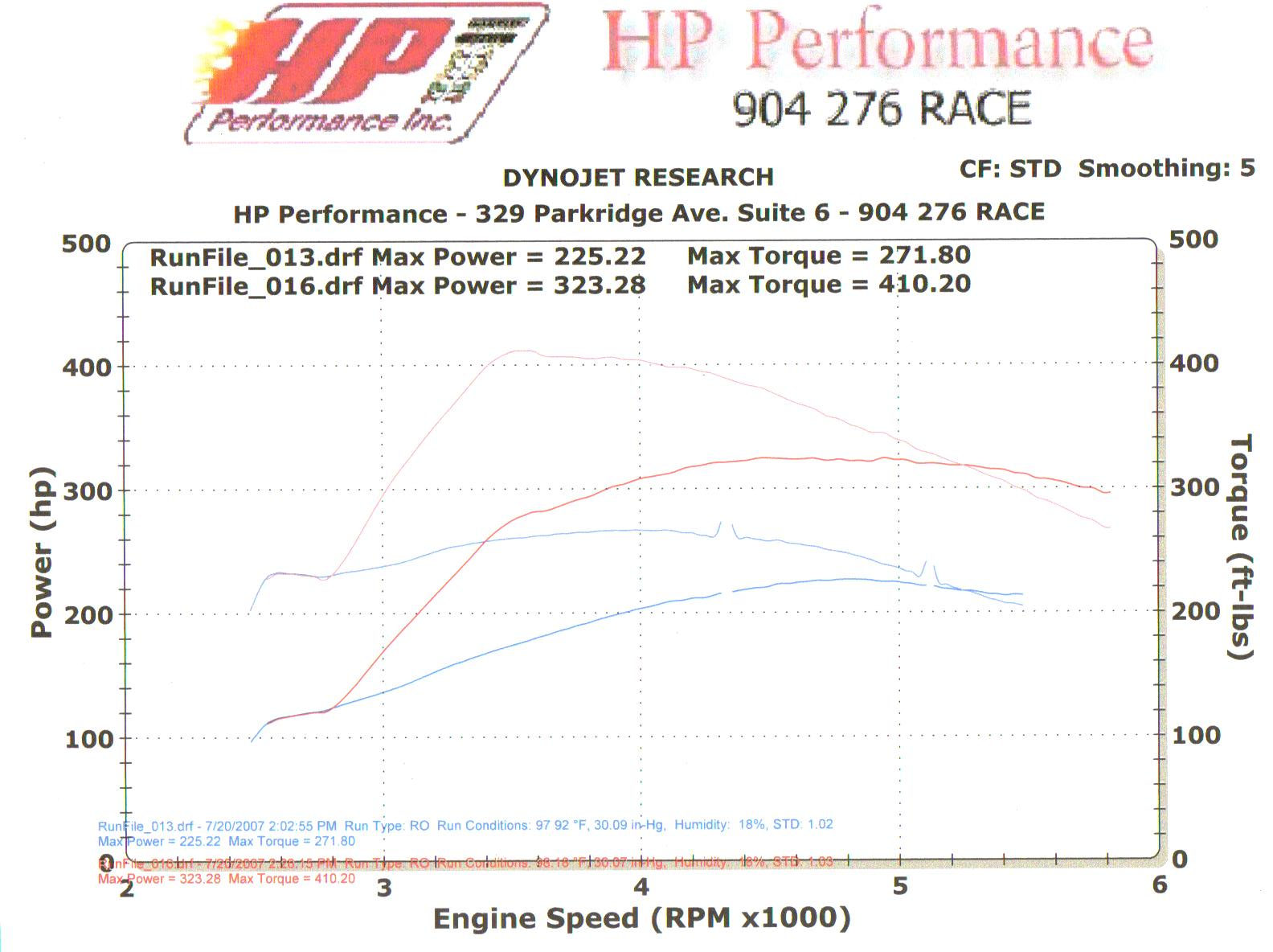 1997  Mercury Cougar XR-7 Dyno Graph