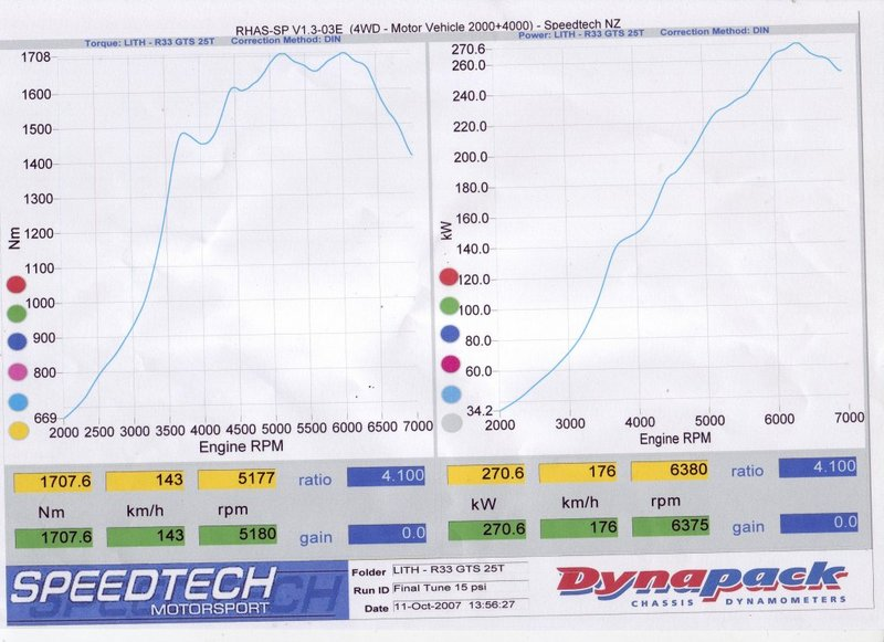 Nissan Skyline Dyno Graph Results