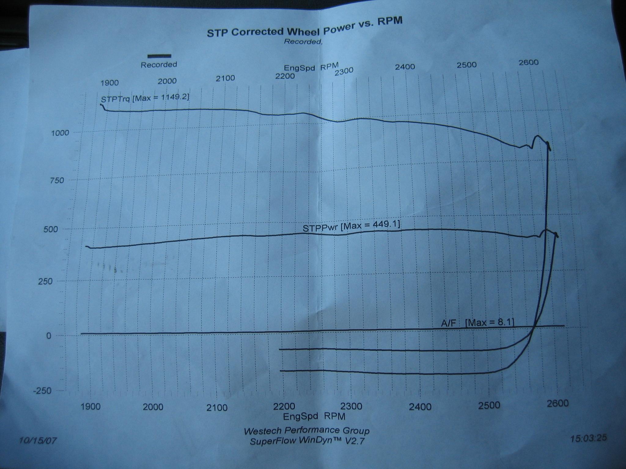 Hummer H2 Dyno Graph Results