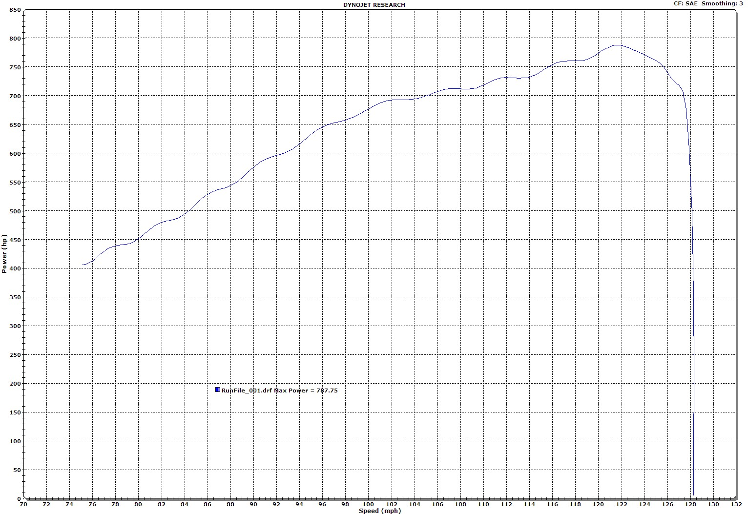 2002 Dodge Viper DLM Level 2 Dyno Results Graph