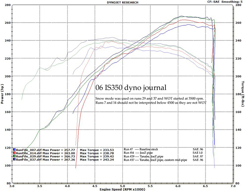 2006 Lexus IS350 Sport Package Dyno Results Graph