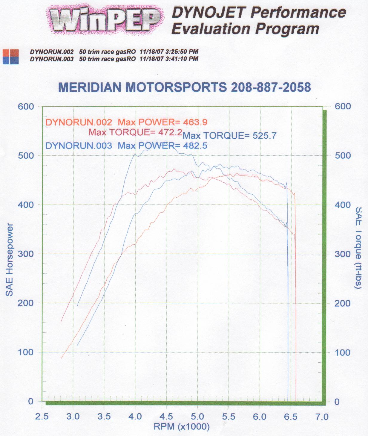 2005 Dodge Neon SRT-4  Dyno Results Graph