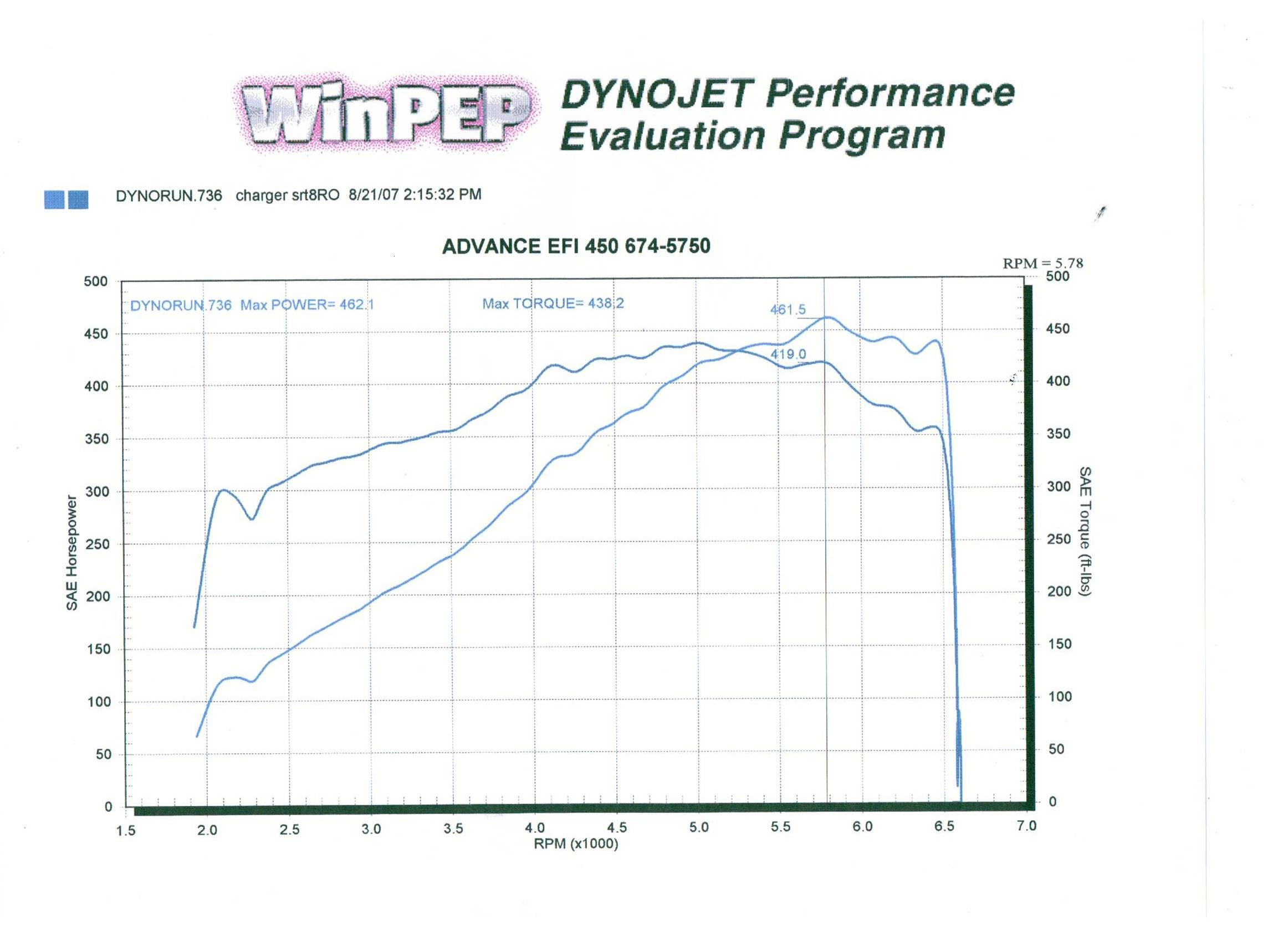 2006 Dodge Charger SRT8 Dyno Results Graph