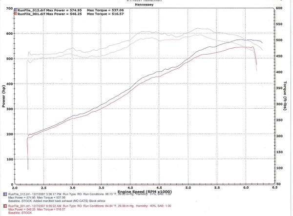 2008 Dodge Viper SRT10 Dyno Graph