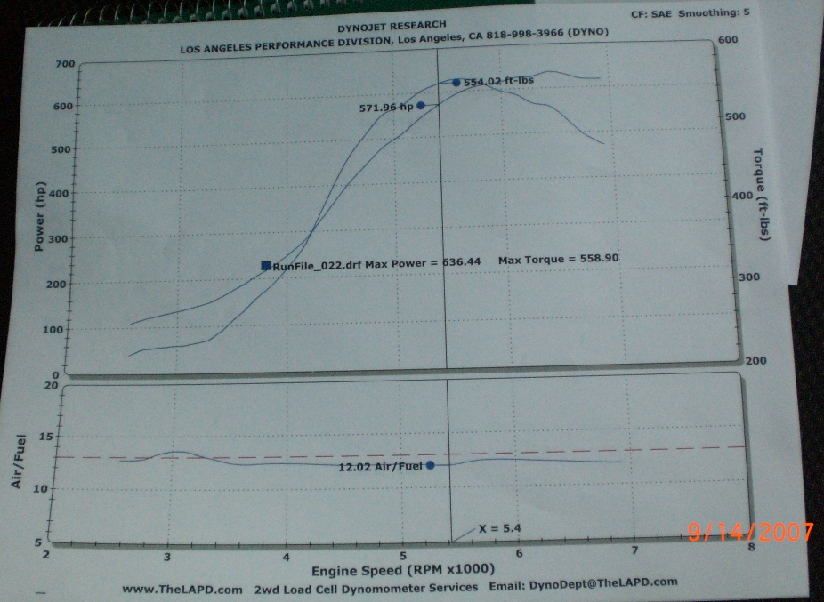 1994 Nissan 300ZX Twin Turbo Dyno Results Graph