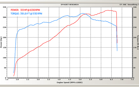 Lexus IS-F Dyno Graph Results
