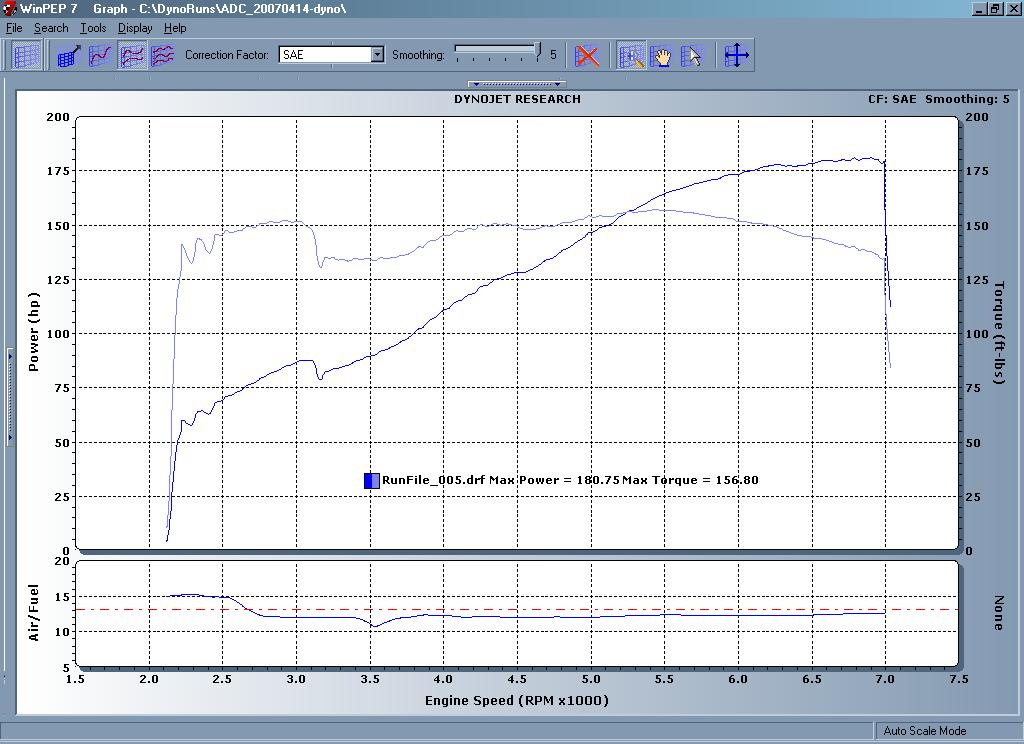 2000 Ford Contour SVT Dyno Results Graph