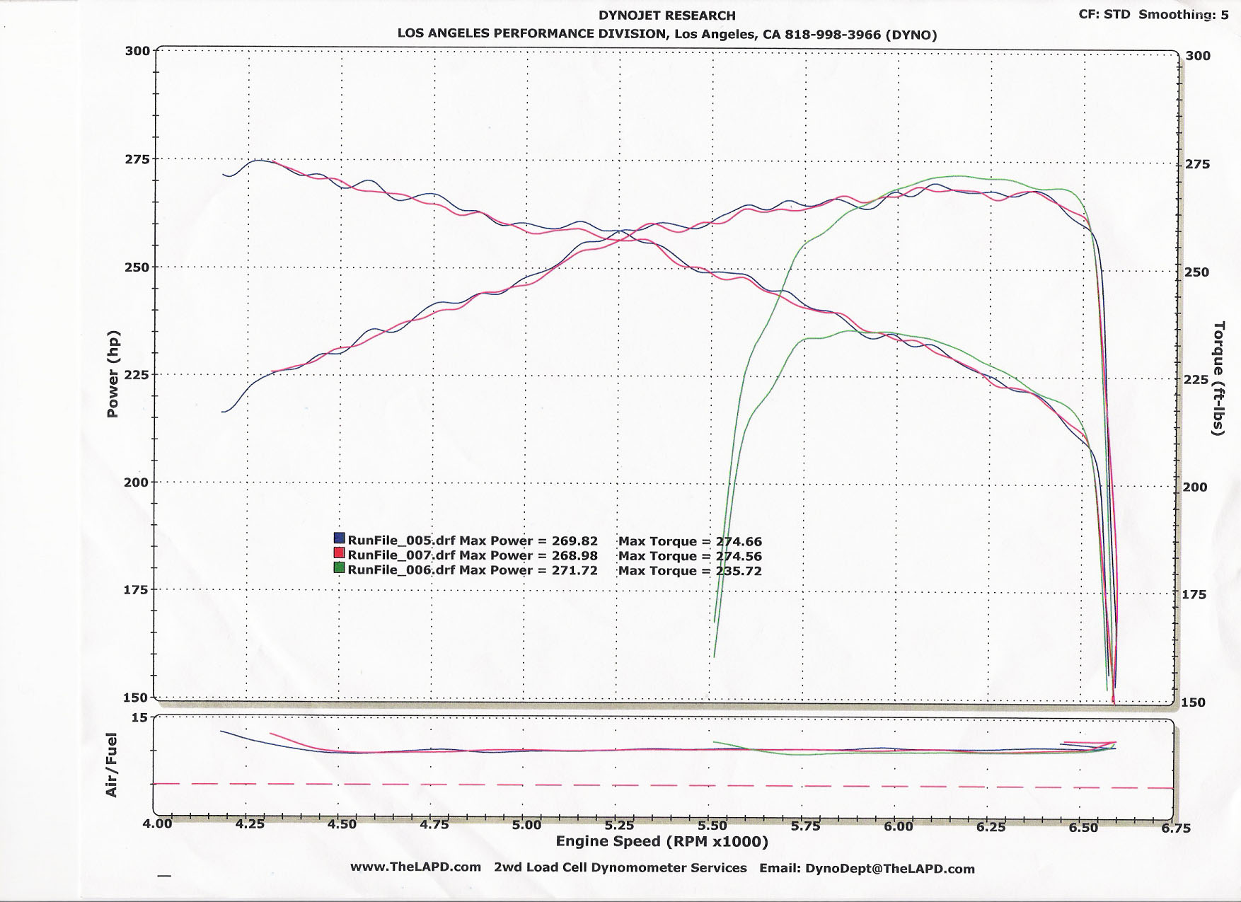 BMW 545i Dyno Graph Results