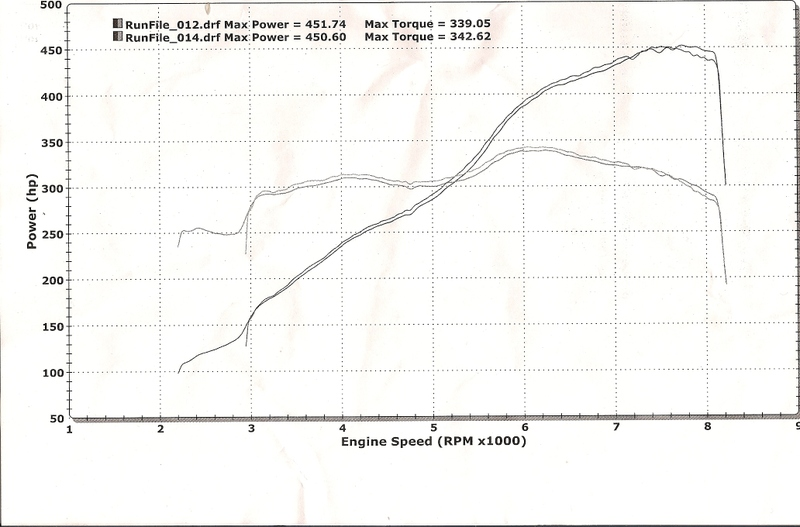 2007 BMW M6  Dyno Results Graph