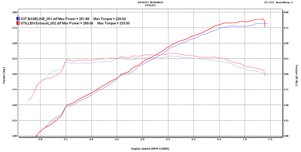 2008 Infiniti G37 Stillen Exhaust Dyno Results Graph