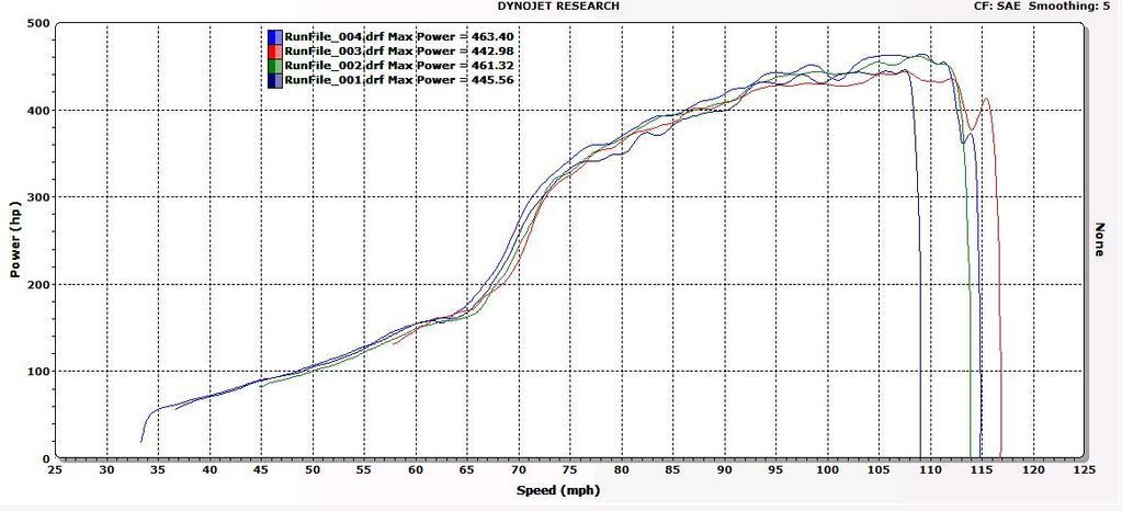 Lexus SC300 Dyno Graph Results