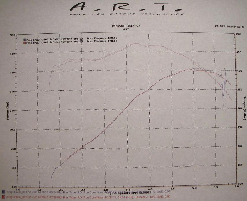 1994 Dodge Viper RT/10 Dynomax Exhaust Dyno Results Graph