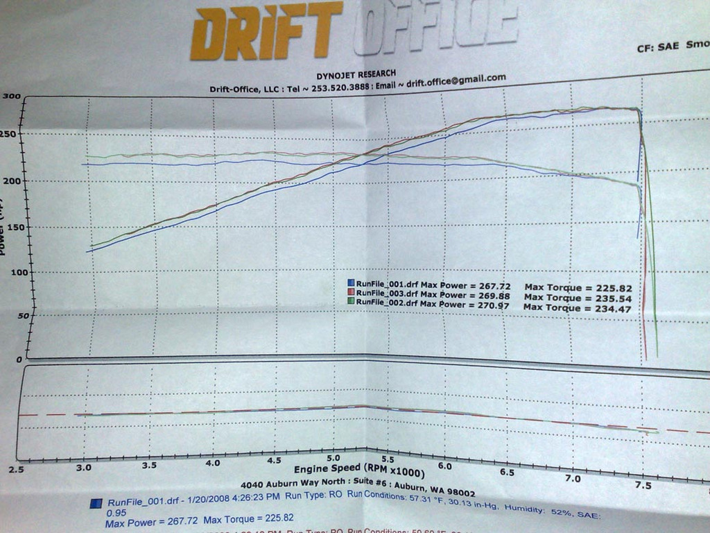 2008 Infiniti G37 S Dyno Results Graph