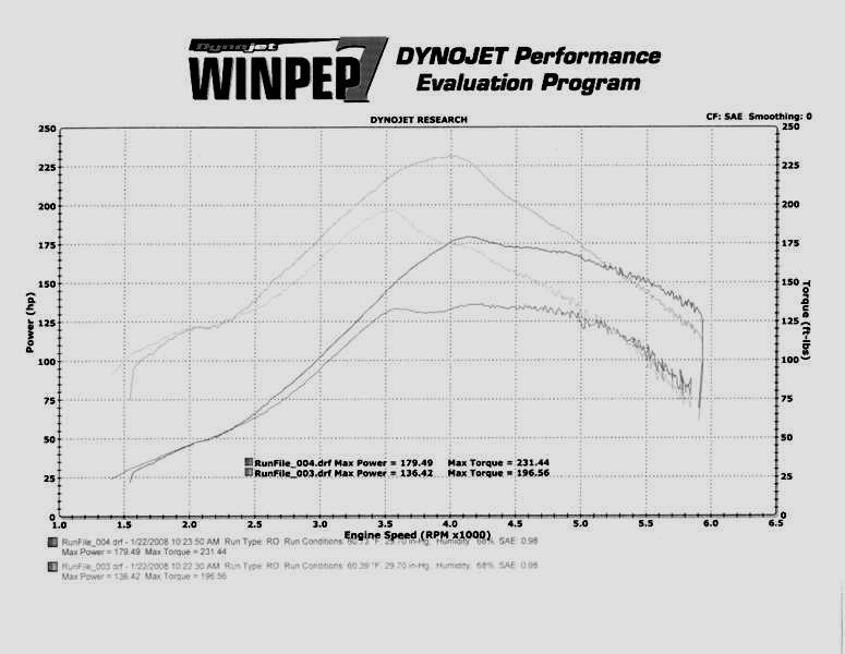1993 Ford Escort Wagon Dyno Results Graph