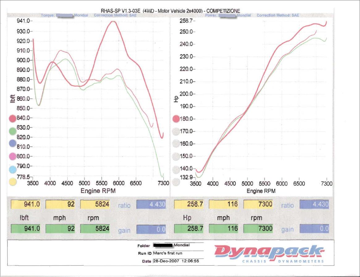 Ferrari Mondial Dyno Graph Results