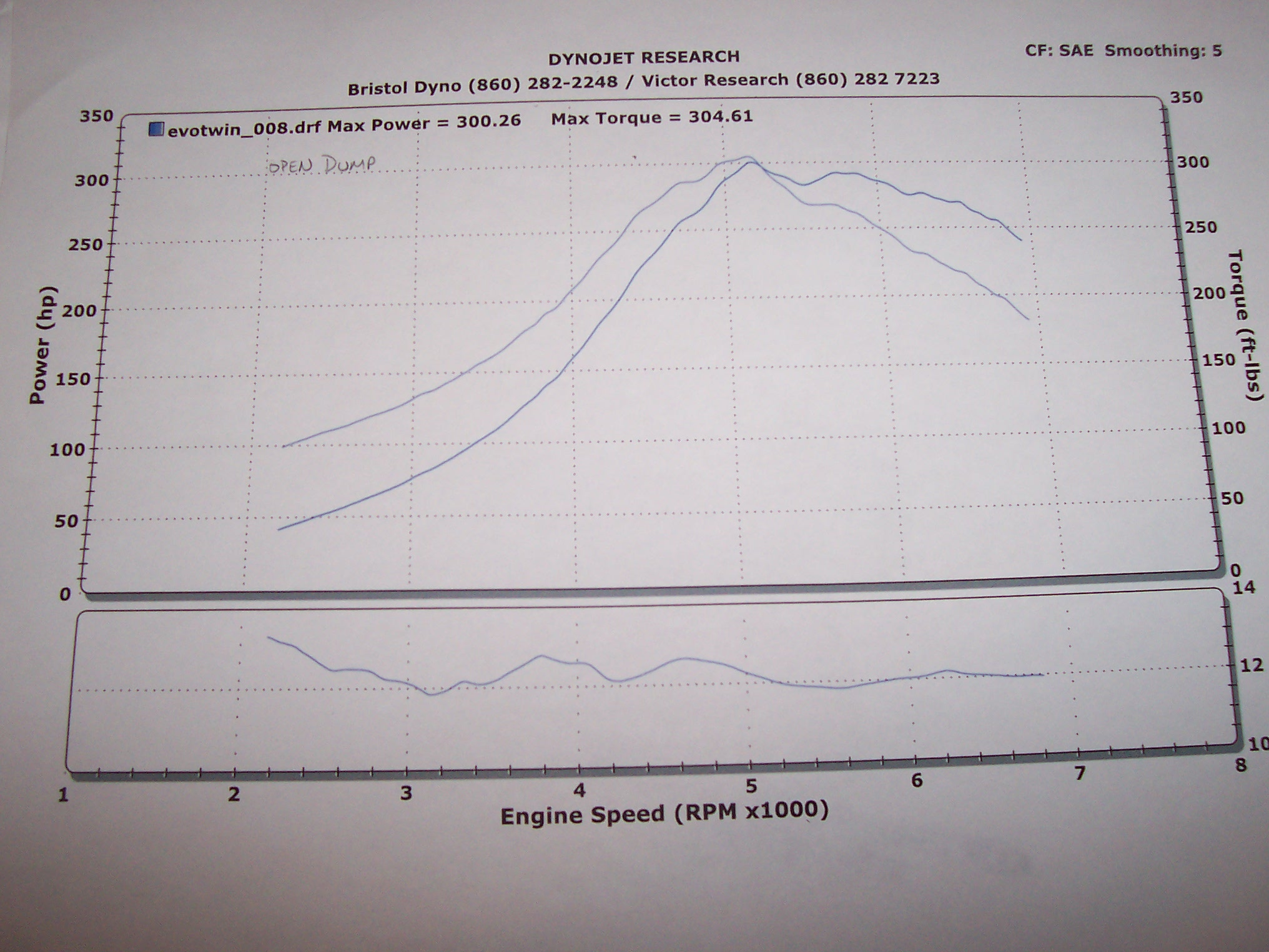 Eagle Talon Dyno Graph Results