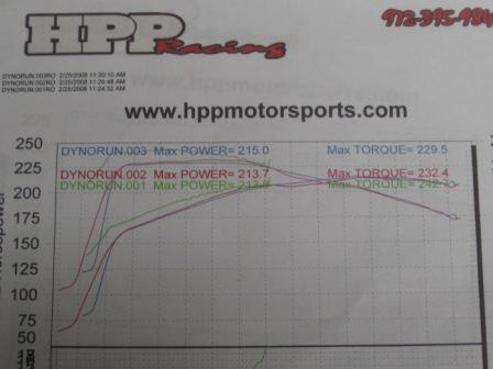 Lincoln Mark VIII Dyno Graph Results