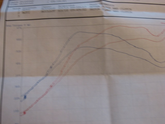 Porsche GT2 Dyno Graph Results