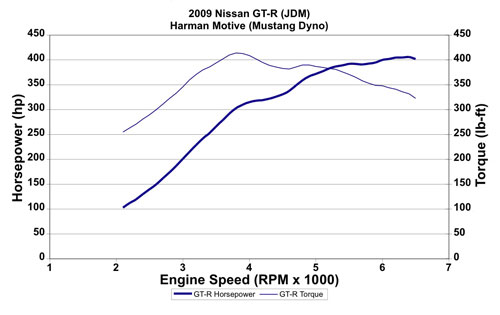 2009 Nissan GT-R  Dyno Results Graph