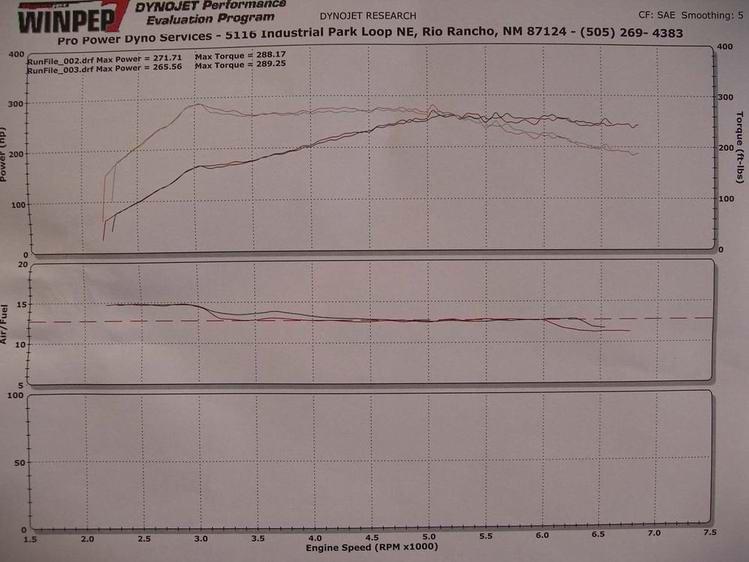 Volvo V70 Dyno Graph Results