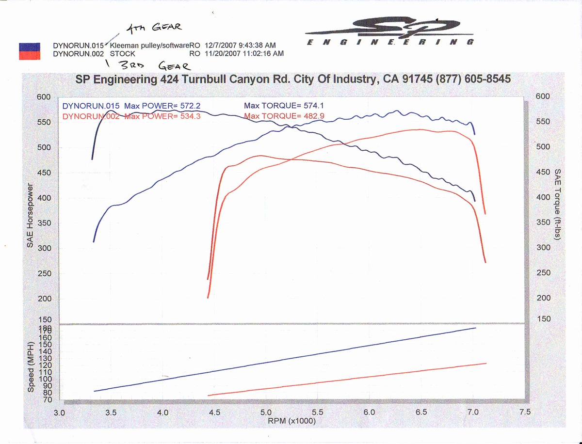 Mercedes-Benz SLR Dyno Graph Results