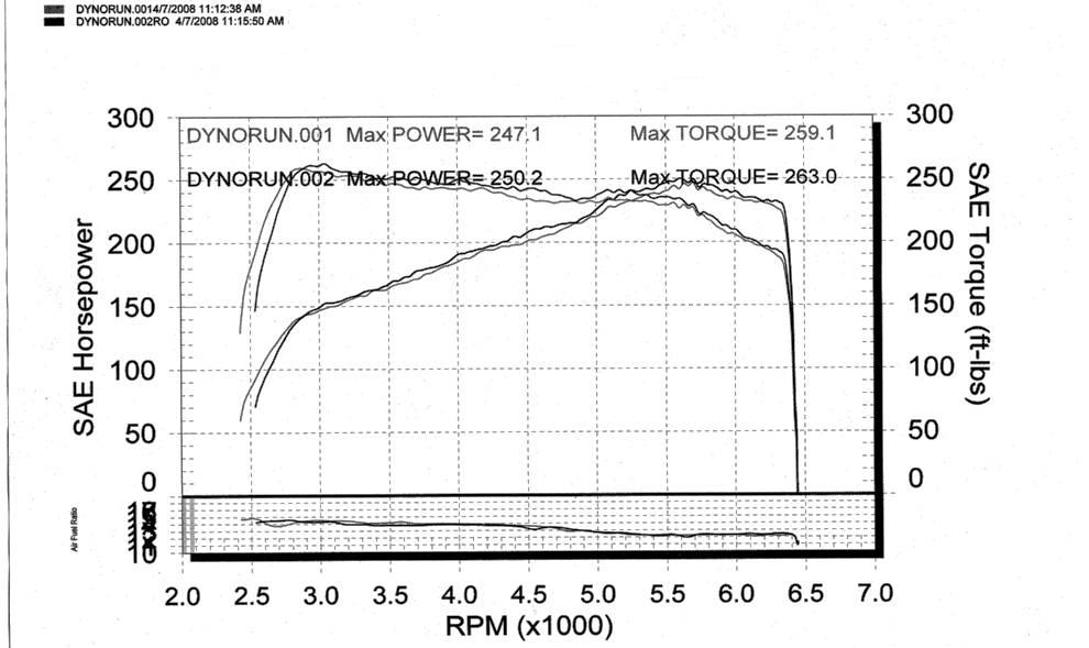 Chevrolet HHR Dyno Graph Results