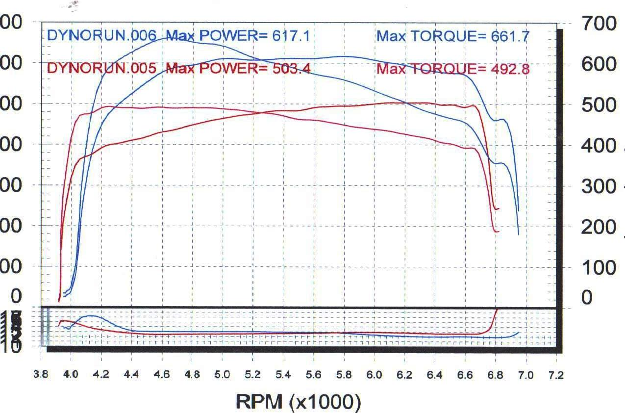 2006 Chevrolet TrailBlazer SS Nitrous Dyno Results Graph