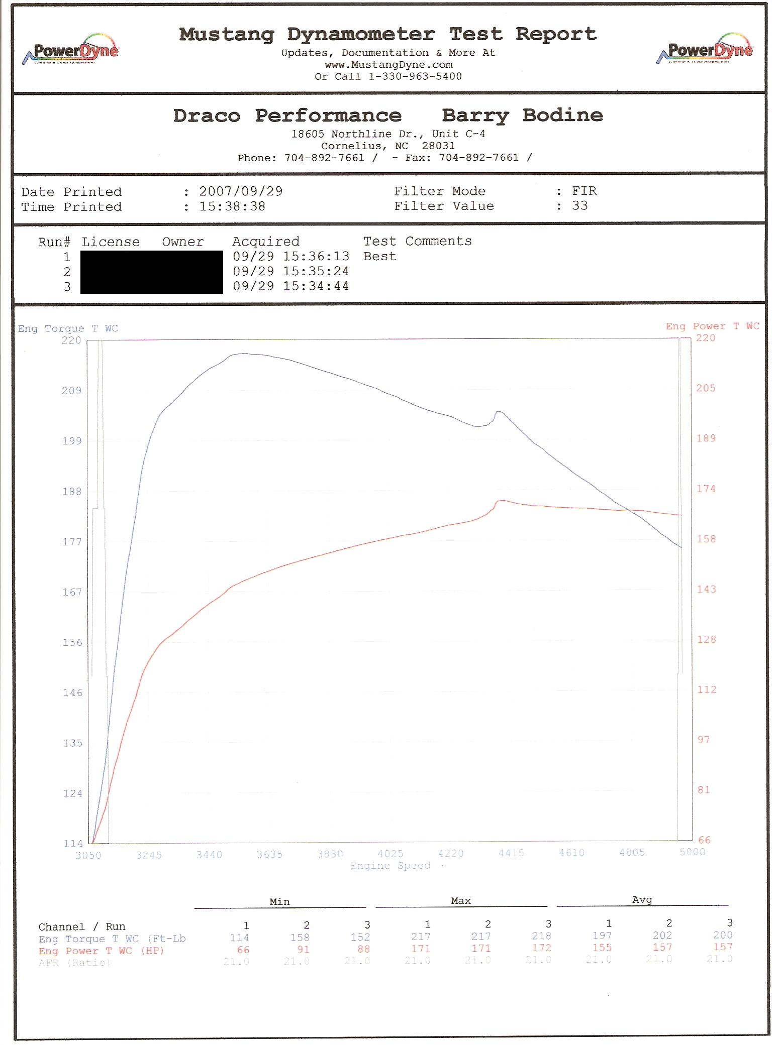 Mercury Grand Marquis Dyno Graph Results